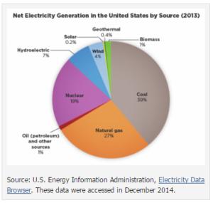 elec generation