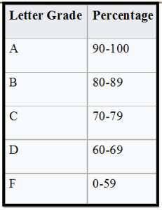 grading-scale