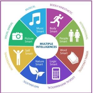 multiple-intelligences-chart1