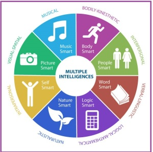 multiple-intelligences-chart1